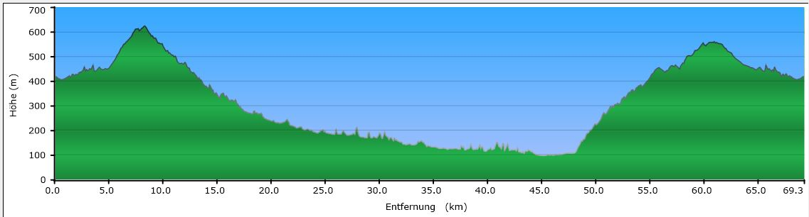 Wildpferde Permanente 70km